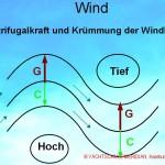 Seewetter - Abbildung zum Thema Wind